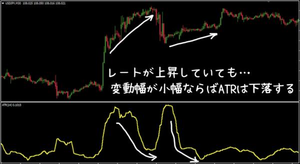 レートが上昇もしくは横ばいでも変動度合い(ローソク足の上下の動き)が小幅ならばATRは下落することもある