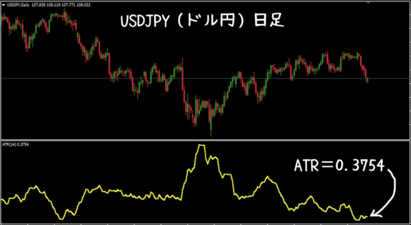 ATR|USD/JPY日足