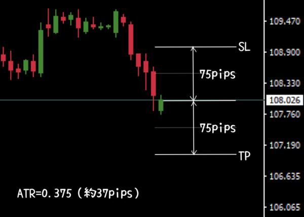 ショート(売り)におけるTPとSL