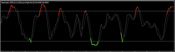 colored-stochastic-indicator.mq4を拡大