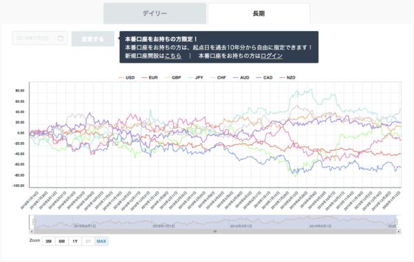 通貨の強弱チャート|長期