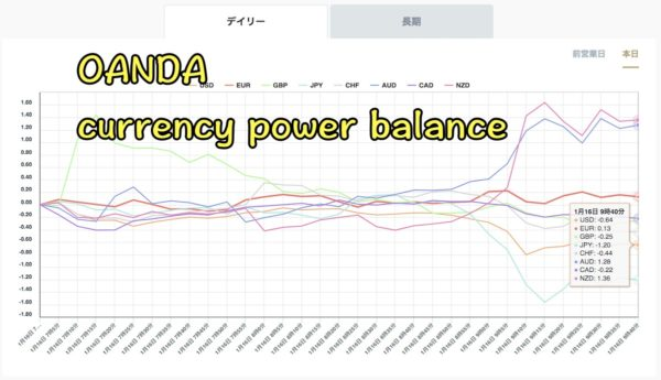 OANDA|通貨の強弱チャート