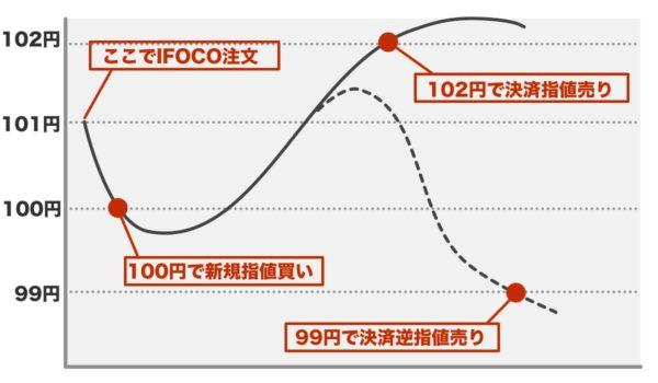 IFOCO注文(IFO注文)