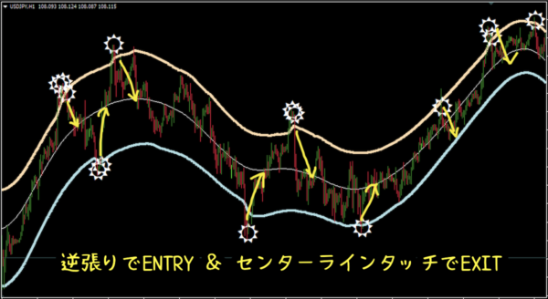 TMA Bands抜けで逆張り方向へENTRYし、センターラインでEXIT