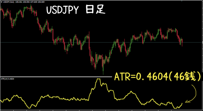 USD/JPY|日足|ATR