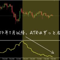 USD/JPY|月足|ATR