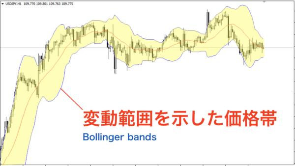 ボリンジャーバンド…変動範囲(ボラティリティ)の価格帯を表示