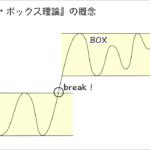 株投資で4億円を荒稼ぎした『ダーバス・ボックス理論』はFXでも通用するか?