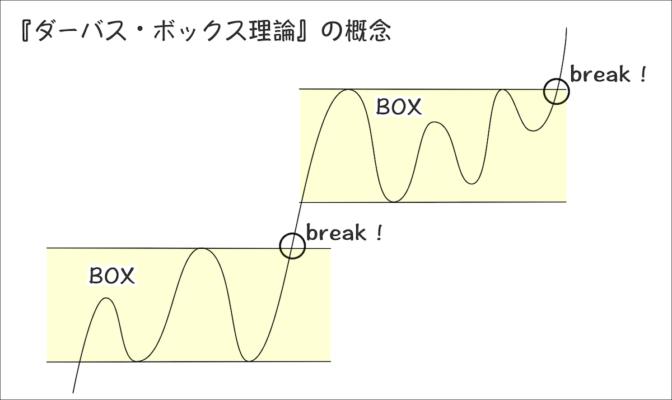 『ダーバス・ボックス理論』とは