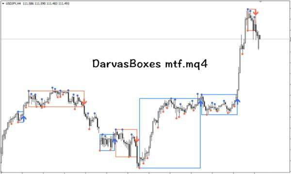 DarvasBoxes mtf.mq4