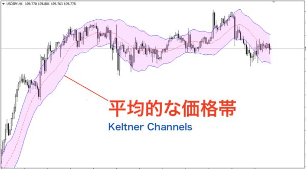 ケルトナーチャネル…平均(アベレージ)の価格帯を表示