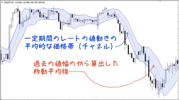 一定期間のレートの値動きの平均的な価格帯(チャネル)を、過去の値幅の移動平均線を中心線にしてチャート上に描写したもの=ケルトナーチャネル