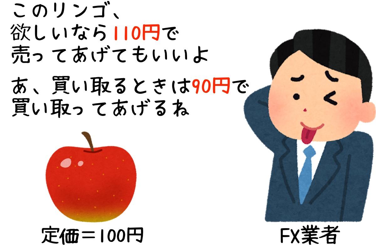 FX業者「このリンゴを110円で売ってあげることもできるし、同じリンゴを90円で買ってもいいよ」