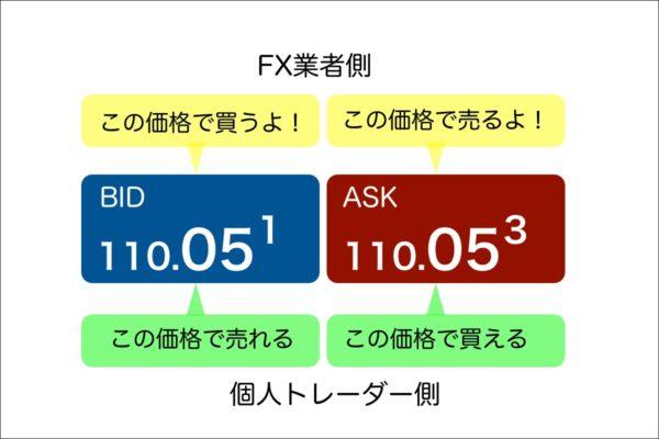 BIDとASKの意味はどちらから見るかによって異なる