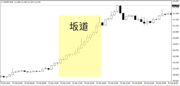 坂道相場|USD/JPY