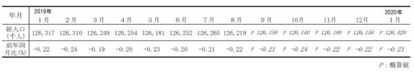 総務省統計局|人口推計|2020年(令和2年)1月報