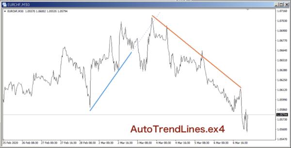 AutoTrendLines.ex4とラインチャート