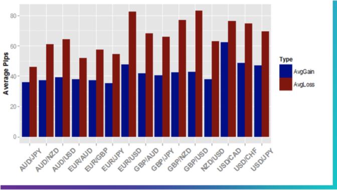 通貨ペアごとの平均利益と損失