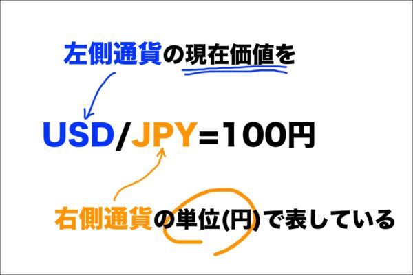 通貨ペアは「左側通貨」の現在価値を「右側通貨」の単位で表している