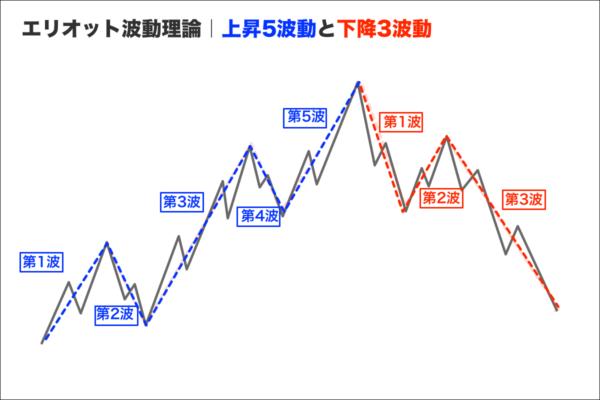 エリオット波動理論|上昇5波動と下降3波動