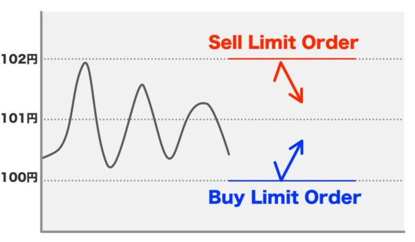 Buy Limit OrderとSell Limit Order(指値注文)
