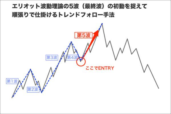 エリオット波動理論をベースに5波(最終波)の初動を捉えて順張りで仕掛けるストラテジー|Phoenix Trend FX