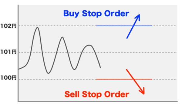 Buy Stop OrderとSell Stop Order