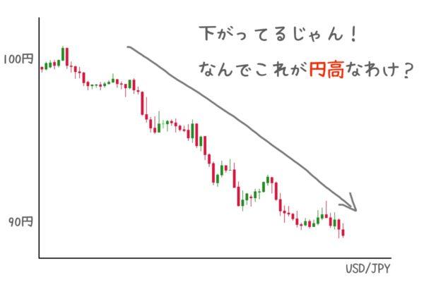 """チャートは下がってるのになんで""""円高""""なの?"""