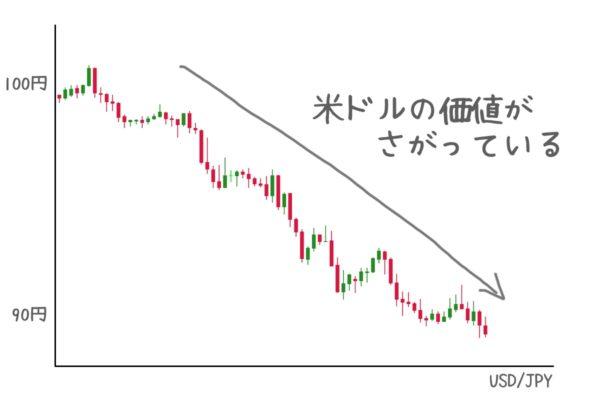 為替チャートは「左側通貨」の現在価値の変動を示している