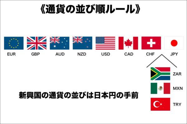 新興国の通貨の並び順