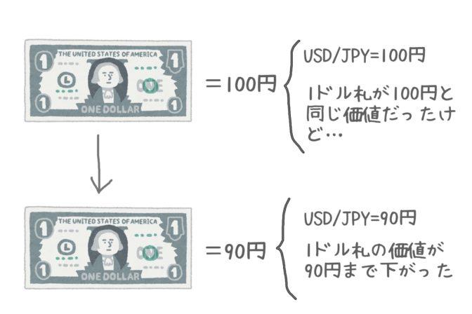 """""""円高と円安ってどういうこと?毎回、チャートを見るたびに混乱するんだけど…"""""""