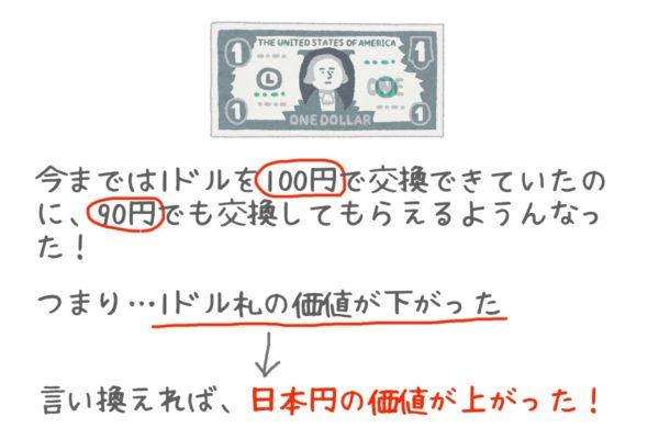 ドルの価値が下がって日本円の価値が上がった!