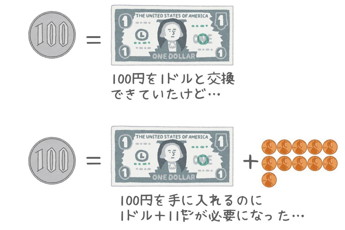 円高ドル安の意味(本質)