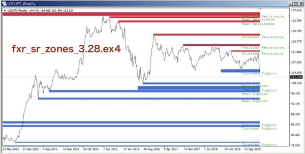 fxr_sr_zones_3.28.ex4とラインチャート
