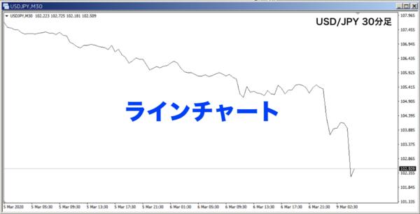 ラインチャート|USD/JPY|M30