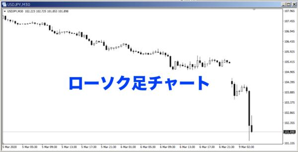 ローソク足チャート|USD/JPY|M30