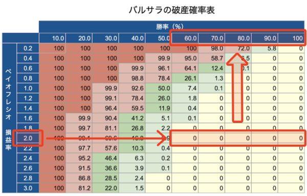 バルサラの破産確率表|必要とされる勝率