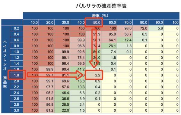 バルサラの破産確率表|勝率50%で損益率が1.8のケース