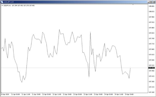 ラインチャート|USD/JPY