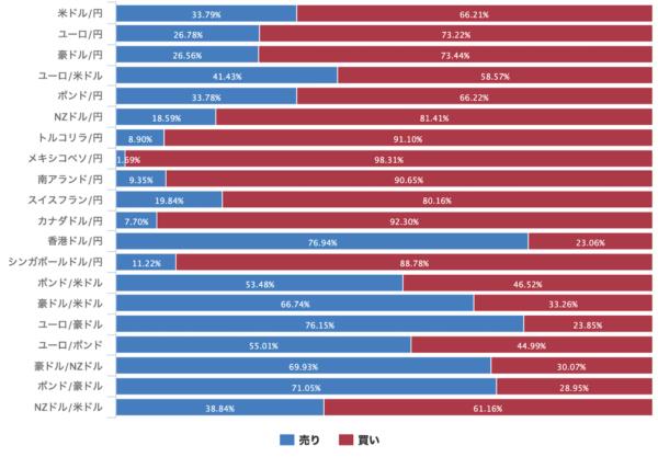 マネーパートナーズの前営業日の売買比率(前営業日の当社未決済建玉での比率)グラフ(2020年4月23日)