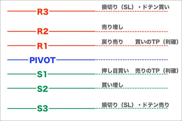 【FX手法】ピボット(PIVOT)の王道的な使い方を紹介するよ!
