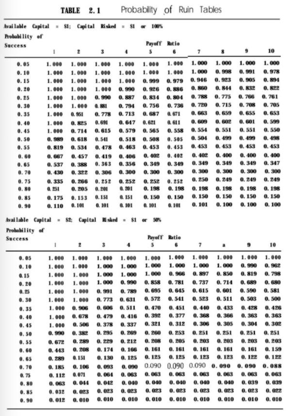バルサラの破産確率表(原書)|その1