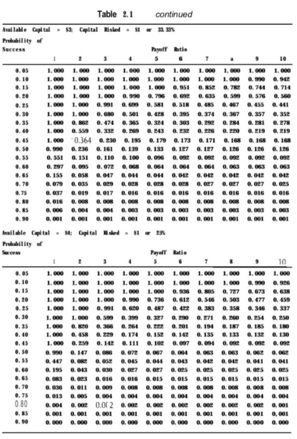 バルサラの破産確率表(原書)|その2