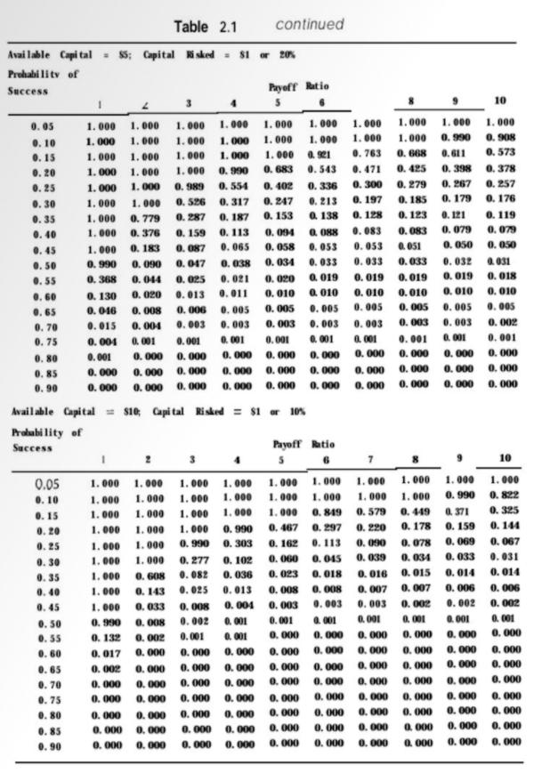バルサラの破産確率表(原書)|その3