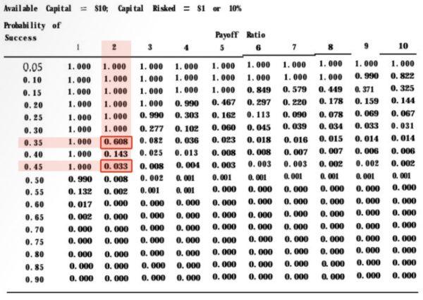 バルサラの破産確率表|市場にさらす資金量が10%の場合