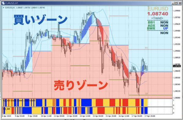 買いゾーンと売りゾーンをPIVOTで区分けする|EUR/USD