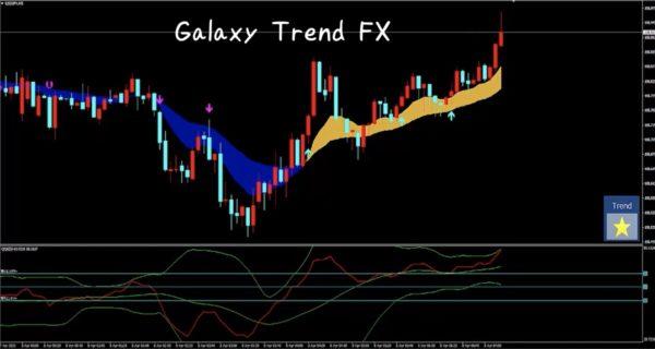 Galaxy Trend FXチャート画像