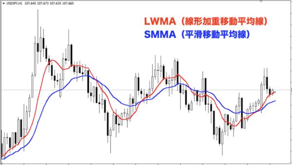 LWMAとSMMA
