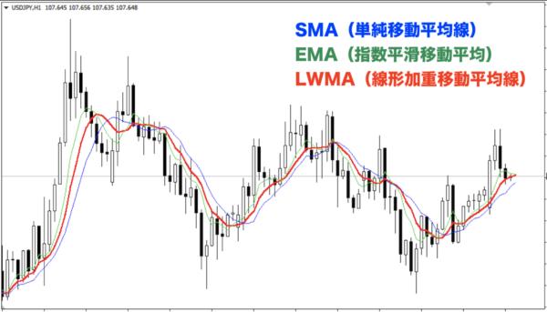 Liner Weighted MA|LWMA(線形加重移動平均線)