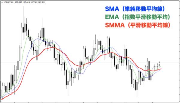 SMMA|Smoothed MA(平滑移動平均線)